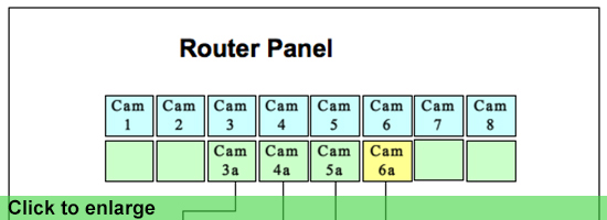 Router Panel
